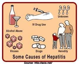 Cause of Hepatitis